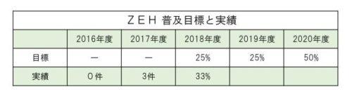 2018年度のZEH普及実績を更新しました。