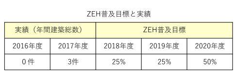 2020年までのZEH普及目標を設定いたしました